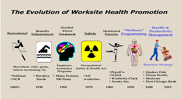 The Evolution of worksite health promotion